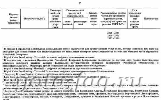 4G LTE в России - быть! Не ранее 2014-2015 гг.
