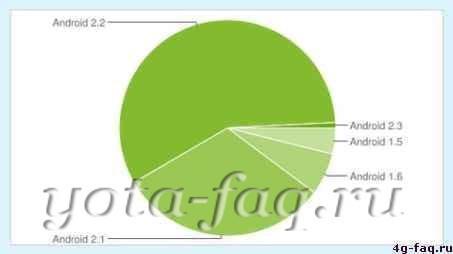 Популярность Android