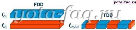 Какую сеть будет строить Yota - LTE FDD или TDD?