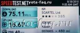 Скорость сети в Казани
