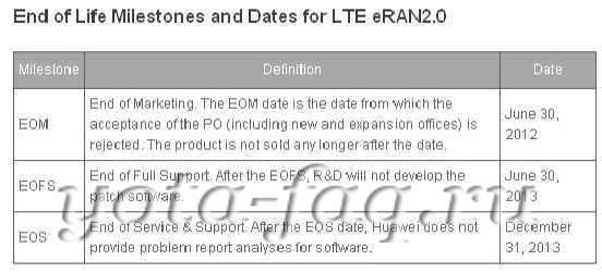 Huawei обновит ПО базовых станций LTE