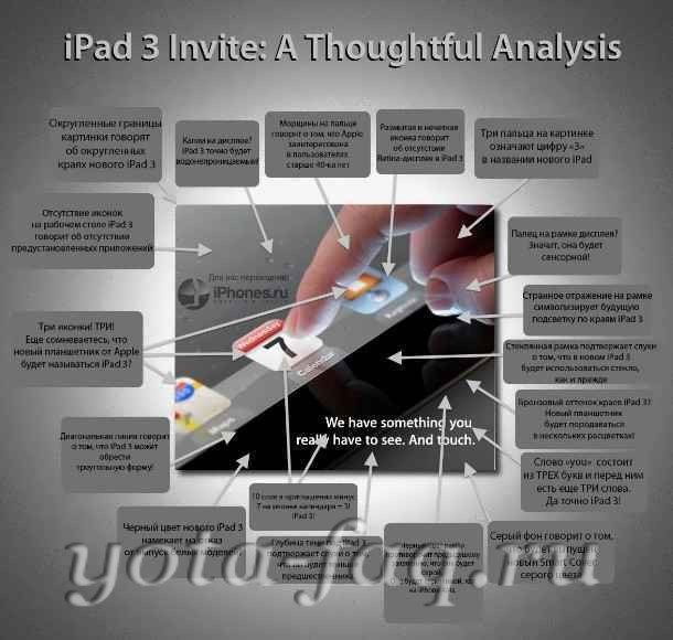 Apple iPad 3 в цифрах и прогнозах