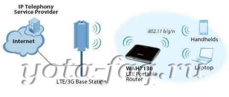 LTE Роутер Zyxel WAH7130