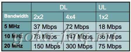 Huawei E3276 -LTE модем который не греется