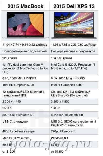 Чем шокировал новый MacBook