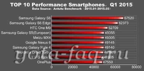 Самый мощный смартфон на апрель 2015 года