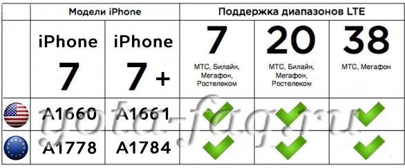 Apple iPhone 7 (7+)