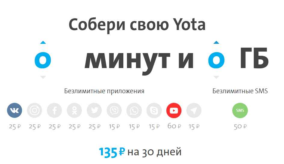 Тарифы Yota без минут и звонков