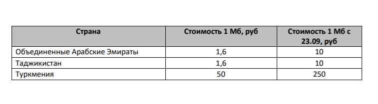 Повышение цены в трёх странах